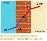Утепление ТЕРМО ПЕНО-ПОЛИУРЕТАНОМ